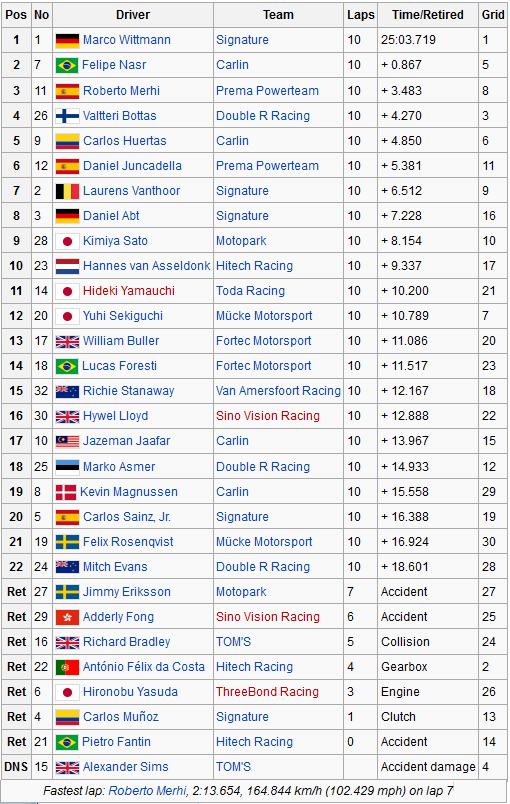 Qualification Race Macau 2011