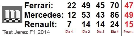 Resumen Jerez 2014