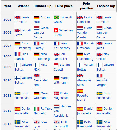 Masters Of F3 champions